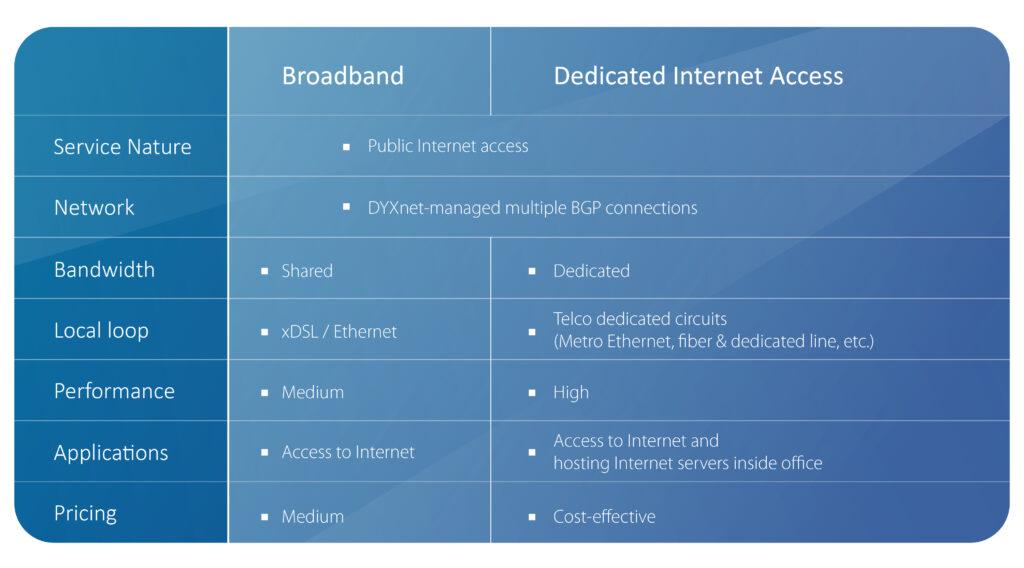 Boardband vs Dedicated Internet Access